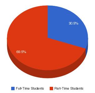 Contra Costa College Enrollment Breakdown