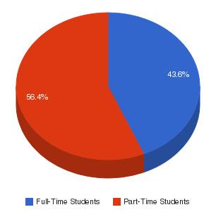 Hillsborough Community College Enrollment Breakdown