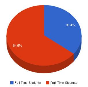 NorthWest Arkansas Community College Enrollment Breakdown