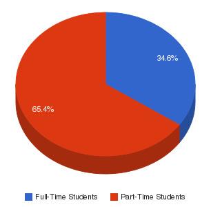 Chesapeake College Enrollment Breakdown