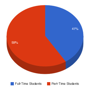 Blue Ridge Community College (Flat Rock) Enrollment Breakdown