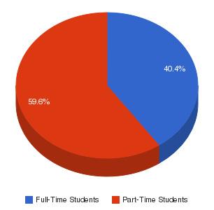 Pamlico Community College Enrollment Breakdown