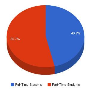 Sampson Community College Enrollment Breakdown