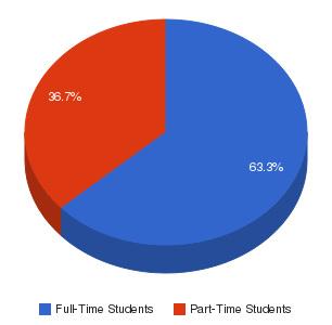 ITT Technical Institute-Dunmore Enrollment Breakdown