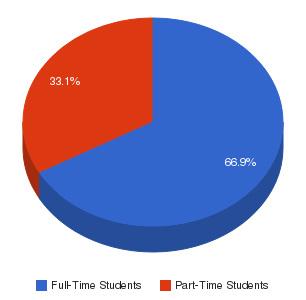 ITT Technical Institute-Cary Enrollment Breakdown
