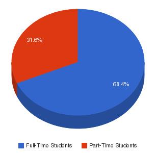ITT Technical Institute-Columbia Enrollment Breakdown