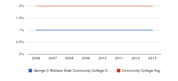 George C Wallace State Community College-Dothan Asian&nbsp(2006-2013)