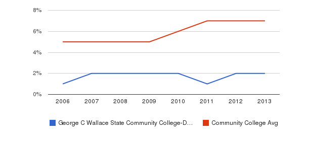 George C Wallace State Community College-Dothan Hispanic&nbsp(2006-2013)