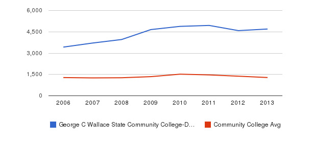 George C Wallace State Community College-Dothan Total Enrollment&nbsp(2006-2013)