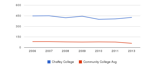 Chaffey College Total Faculty&nbsp(2006-2013)