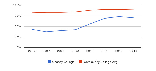 Chaffey College % Students Receiving Some Financial Aid&nbsp(2006-2013)
