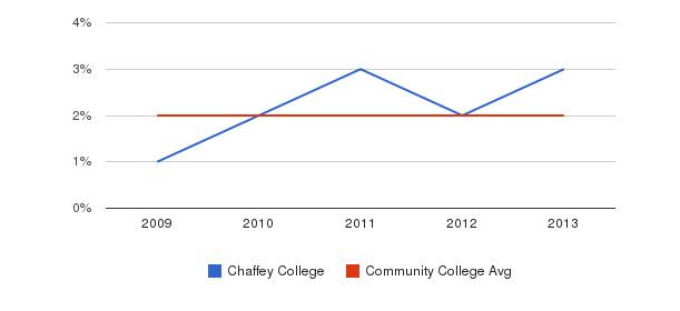 Chaffey College More&nbsp(2009-2013)