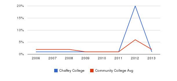Chaffey College non_resident&nbsp(2006-2013)