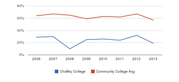 Chaffey College White&nbsp(2006-2013)