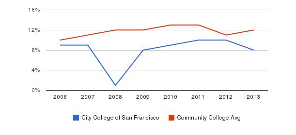 City College of San Francisco Black&nbsp(2006-2013)