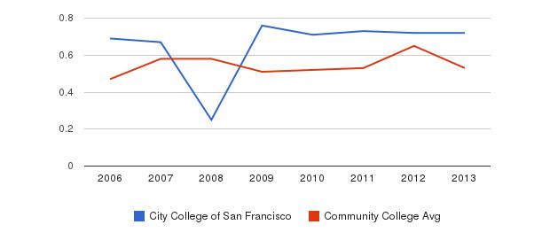City College of San Francisco Diversity Score&nbsp(2006-2013)