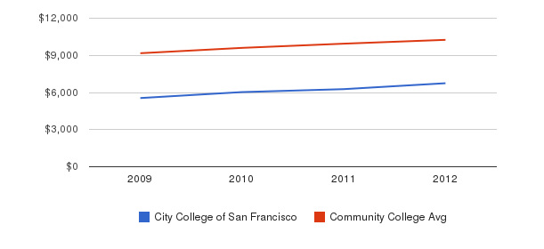 City College of San Francisco Out-State Tuition Fees&nbsp(2009-2012)