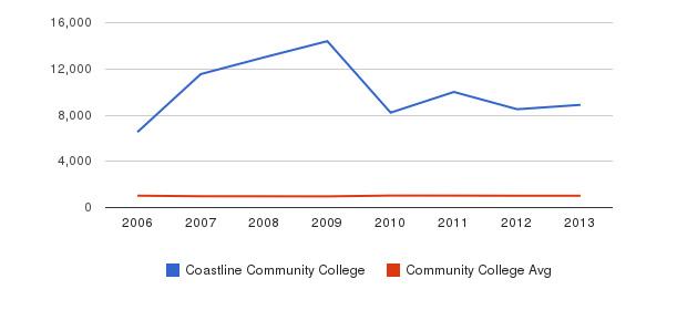 Coastline Community College Part-Time Students&nbsp(2006-2013)