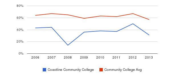 Coastline Community College White&nbsp(2006-2013)