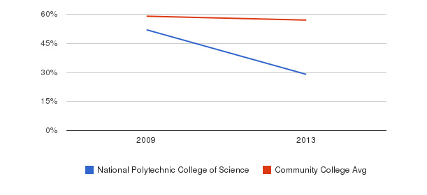National Polytechnic College of Science White&nbsp(2009-2013)
