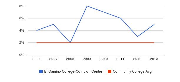 El Camino College-Compton Center Asian&nbsp(2006-2013)