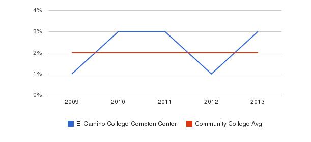 El Camino College-Compton Center More&nbsp(2009-2013)