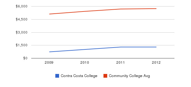 Contra Costa College In-State Tuition Fees&nbsp(2009-2012)