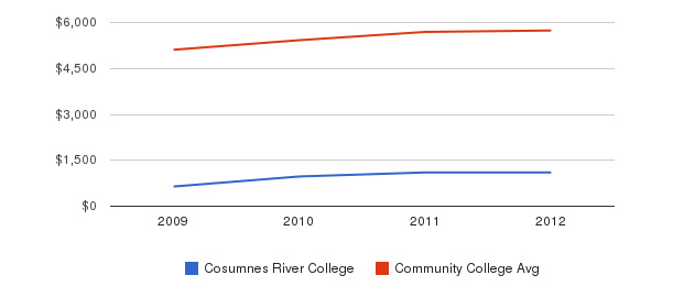 Cosumnes River College In-State Tuition Fees&nbsp(2009-2012)