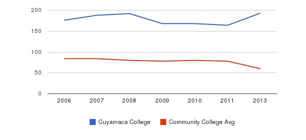 Cuyamaca College Total Faculty&nbsp(2006-2013)