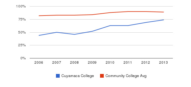 Cuyamaca College % Students Receiving Some Financial Aid&nbsp(2006-2013)