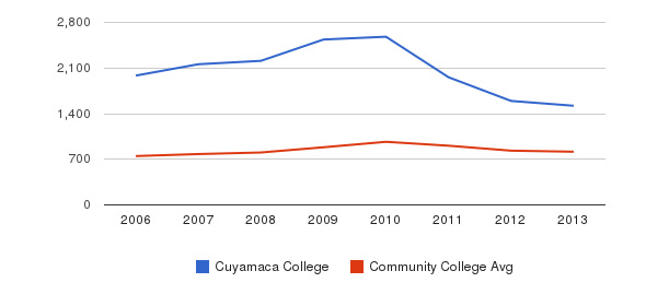 Cuyamaca College Full-Time Students&nbsp(2006-2013)