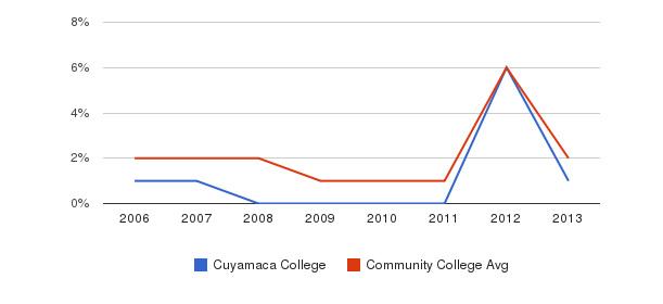 Cuyamaca College non_resident&nbsp(2006-2013)