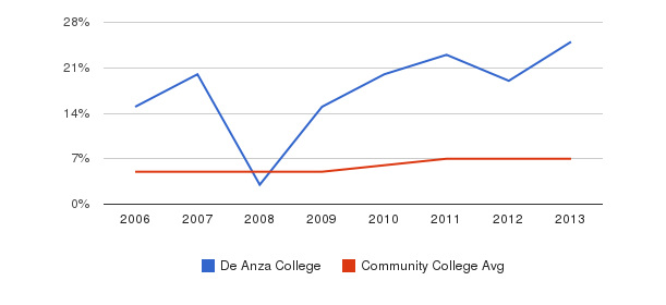 De Anza College Hispanic&nbsp(2006-2013)