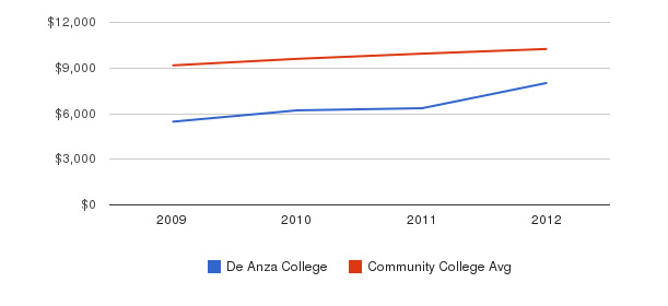 De Anza College Out-State Tuition Fees&nbsp(2009-2012)