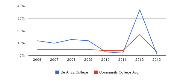 De Anza College Unknown&nbsp(2006-2013)