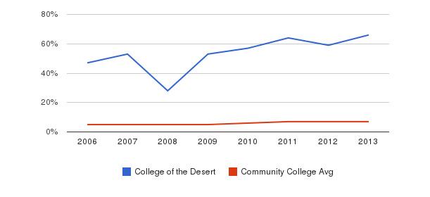 College of the Desert Hispanic&nbsp(2006-2013)