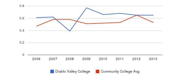 Diablo Valley College Diversity Score&nbsp(2006-2013)