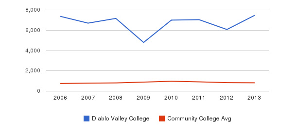 Diablo Valley College Full-Time Students&nbsp(2006-2013)