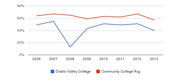 Diablo Valley College White&nbsp(2006-2013)