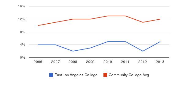 East Los Angeles College Black&nbsp(2006-2013)