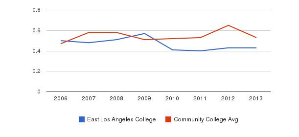 East Los Angeles College Diversity Score&nbsp(2006-2013)