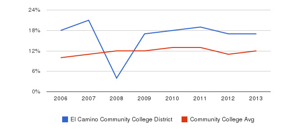 El Camino Community College District Black&nbsp(2006-2013)