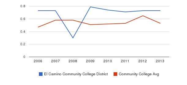El Camino Community College District Diversity Score&nbsp(2006-2013)