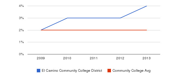 El Camino Community College District More&nbsp(2009-2013)