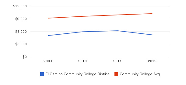 El Camino Community College District Out-State Tuition Fees&nbsp(2009-2012)