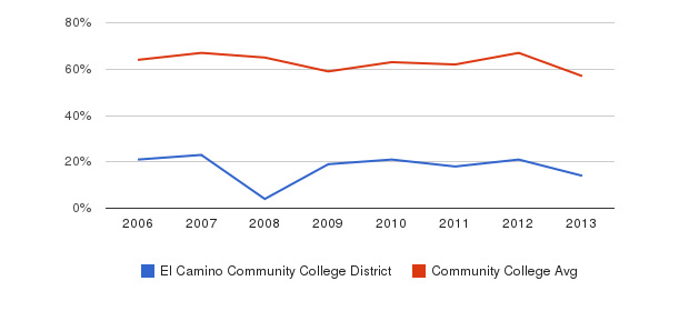 El Camino Community College District White&nbsp(2006-2013)