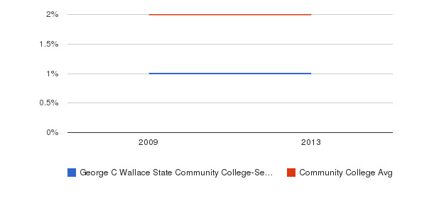 George C Wallace State Community College-Selma Asian&nbsp(2009-2013)