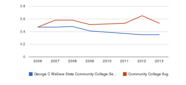 George C Wallace State Community College-Selma Diversity Score&nbsp(2006-2013)