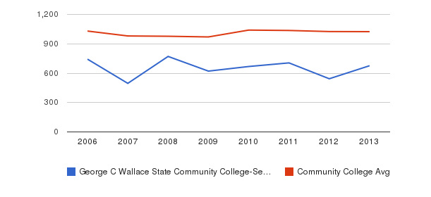 George C Wallace State Community College-Selma Part-Time Students&nbsp(2006-2013)