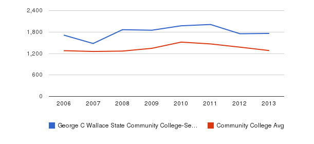 George C Wallace State Community College-Selma Total Enrollment&nbsp(2006-2013)